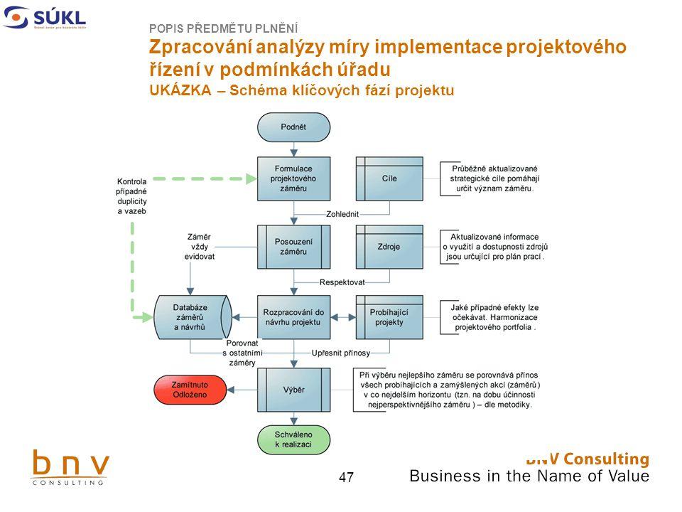 47 POPIS PŘEDMĚTU PLNĚNÍ Zpracování analýzy míry implementace projektového řízení v podmínkách úřadu UKÁZKA – Schéma klíčových fází projektu