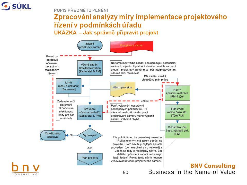 50 POPIS PŘEDMĚTU PLNĚNÍ Zpracování analýzy míry implementace projektového řízení v podmínkách úřadu UKÁZKA – Jak správně připravit projekt