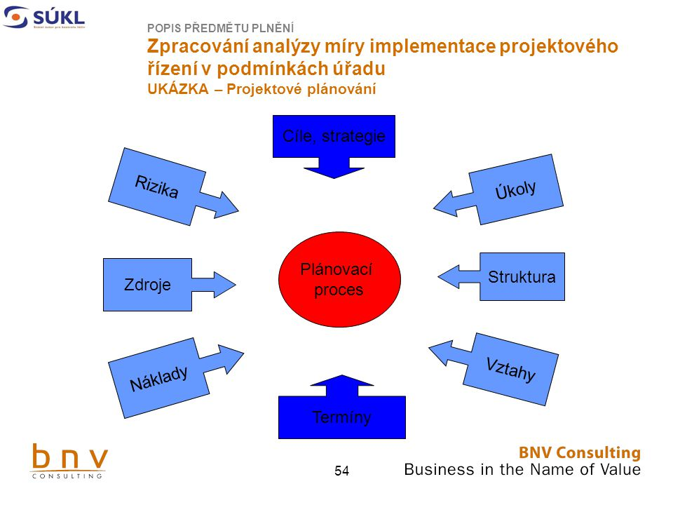 54 POPIS PŘEDMĚTU PLNĚNÍ Zpracování analýzy míry implementace projektového řízení v podmínkách úřadu UKÁZKA – Projektové plánování Plánovací proces Cíle, strategie Rizika Zdroje Náklady Termíny Úkoly Struktura Vztahy