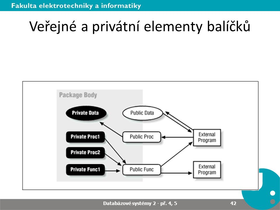 Veřejné a privátní elementy balíčků Databázové systémy 2 - př. 4, 5 42
