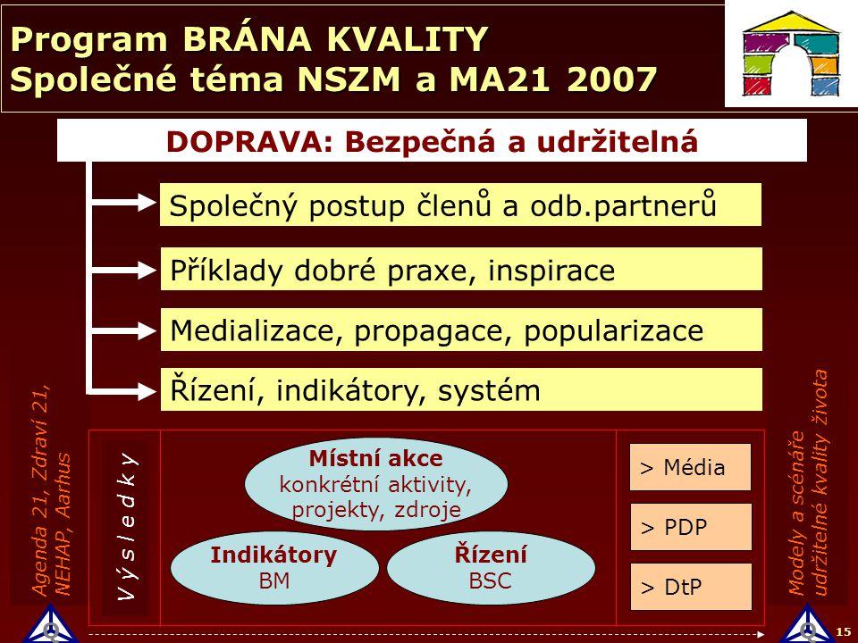 15 Modely a scénáře udržitelné kvality života Agenda 21, Zdraví 21, NEHAP, Aarhus Příklady dobré praxe, inspirace Medializace, propagace, popularizace DOPRAVA: Bezpečná a udržitelná Společný postup členů a odb.partnerů Indikátory BM Řízení BSC > DtP > PDP Řízení, indikátory, systém Program BRÁNA KVALITY Společné téma NSZM a MA21 2007 Místní akce konkrétní aktivity, projekty, zdroje > Média V ý s l e d k y QQ