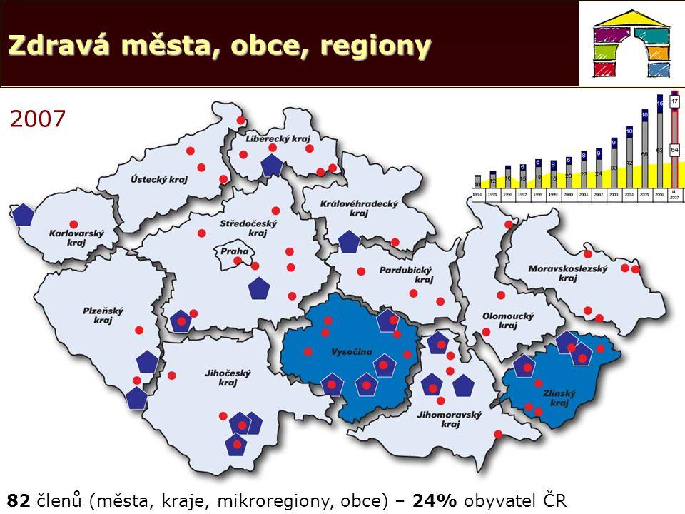 2007 82 členů (města, kraje, mikroregiony, obce) – 24% obyvatel ČR Zdravá města, obce, regiony