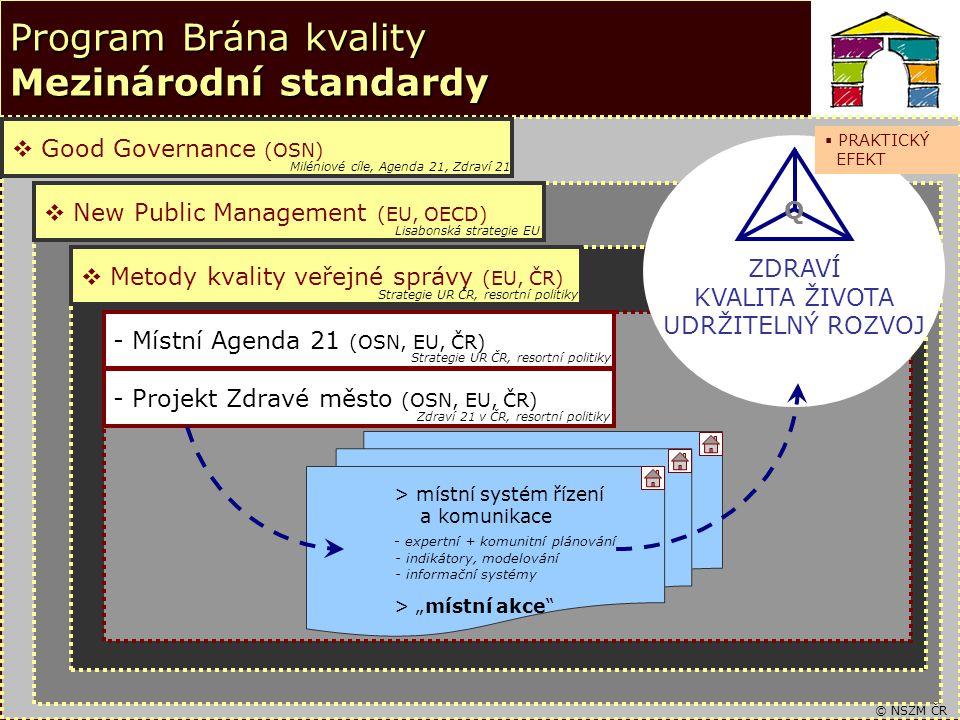 """4 Program Brána kvality Mezinárodní standardy  Good Governance (OSN)  New Public Management (EU, OECD)  Metody kvality veřejné správy (EU, ČR) - Místní Agenda 21 (OSN, EU, ČR) ZDRAVÍ KVALITA ŽIVOTA UDRŽITELNÝ ROZVOJ Q > místní systém řízení a komunikace - expertní + komunitní plánování - indikátory, modelování - informační systémy > """"místní akce - Projekt Zdravé město (OSN, EU, ČR) Miléniové cíle, Agenda 21, Zdraví 21 Lisabonská strategie EU Strategie UR ČR, resortní politiky Zdraví 21 v ČR, resortní politiky © NSZM ČR  PRAKTICKÝ EFEKT"""