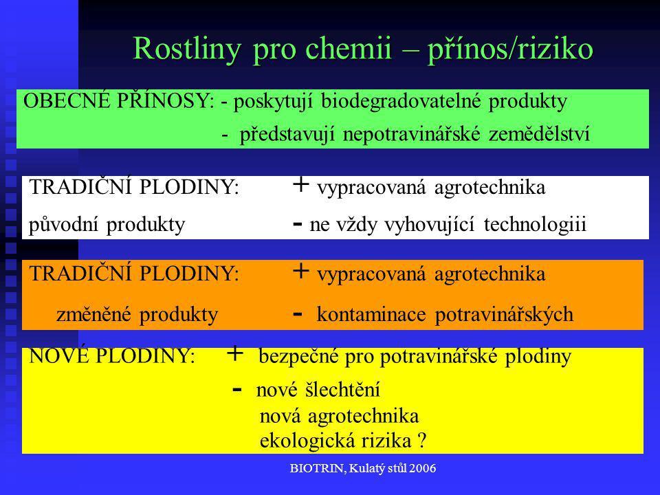 BIOTRIN, Kulatý stůl 2006 Rostliny pro chemii – přínos/riziko OBECNÉ PŘÍNOSY: - poskytují biodegradovatelné produkty - představují nepotravinářské zemědělství TRADIČNÍ PLODINY: + vypracovaná agrotechnika změněné produkty - kontaminace potravinářských NOVÉ PLODINY: + bezpečné pro potravinářské plodiny - nové šlechtění nová agrotechnika ekologická rizika .