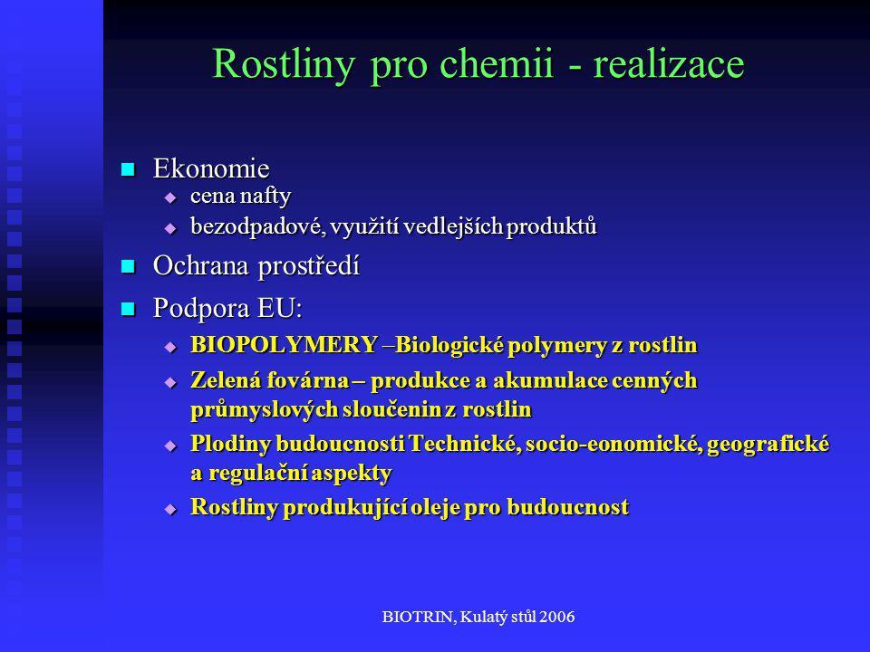 BIOTRIN, Kulatý stůl 2006 Rostliny pro chemii - realizace Ekonomie Ekonomie  cena nafty  bezodpadové, využití vedlejších produktů Ochrana prostředí Ochrana prostředí Podpora EU: Podpora EU:  BIOPOLYMERY –Biologické polymery z rostlin  Zelená fovárna – produkce a akumulace cenných průmyslových sloučenin z rostlin  Plodiny budoucnosti Technické, socio-eonomické, geografické a regulační aspekty  Rostliny produkující oleje pro budoucnost