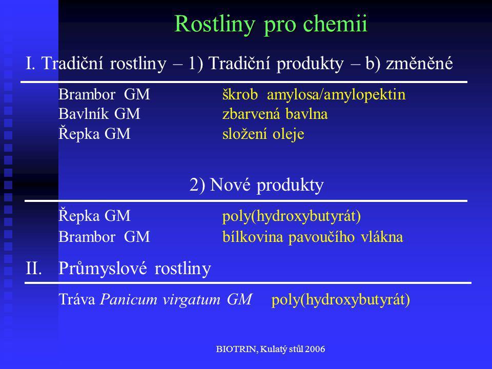 BIOTRIN, Kulatý stůl 2006 Rostliny pro chemii I.