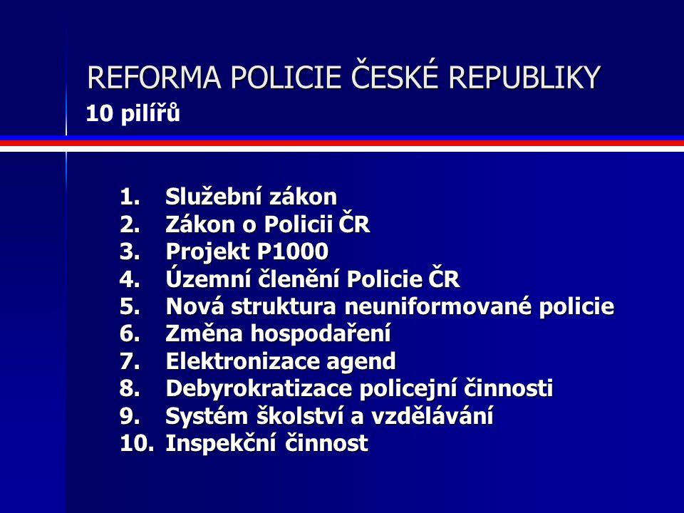 1. Služební zákon 2. Zákon o Policii ČR 3. Projekt P1000 4.