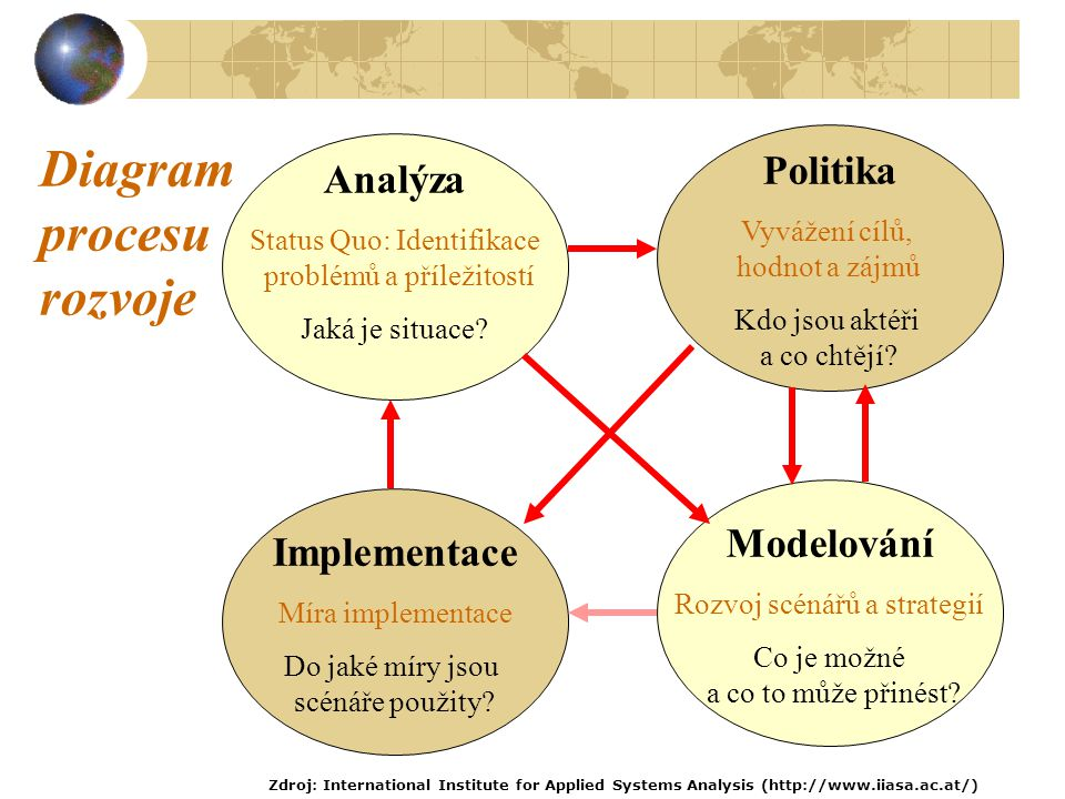 Analýza Status Quo: Identifikace problémů a příležitostí Jaká je situace.