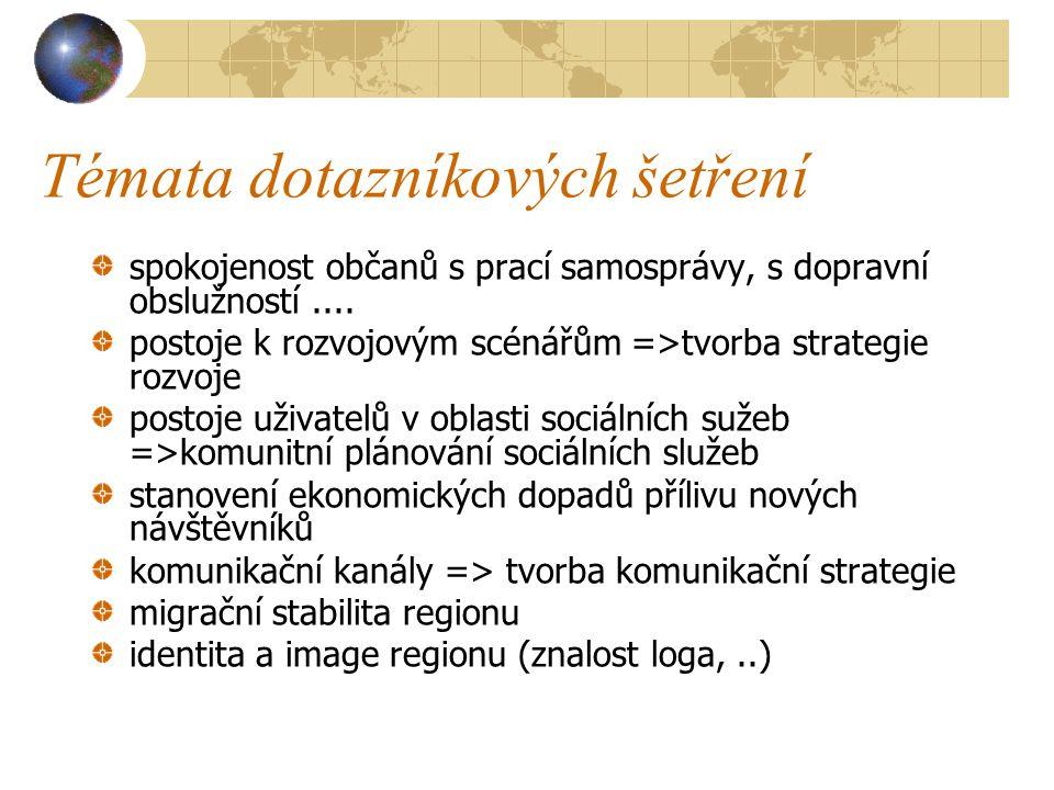 Témata dotazníkových šetření spokojenost občanů s prací samosprávy, s dopravní obslužností....