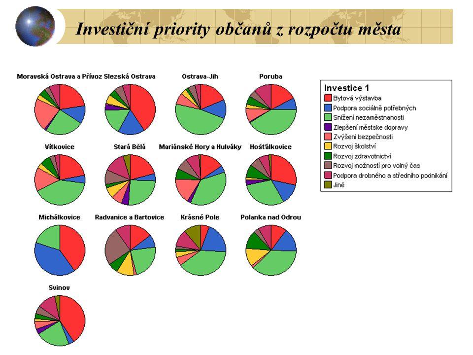 Investiční priority občanů z rozpočtu města