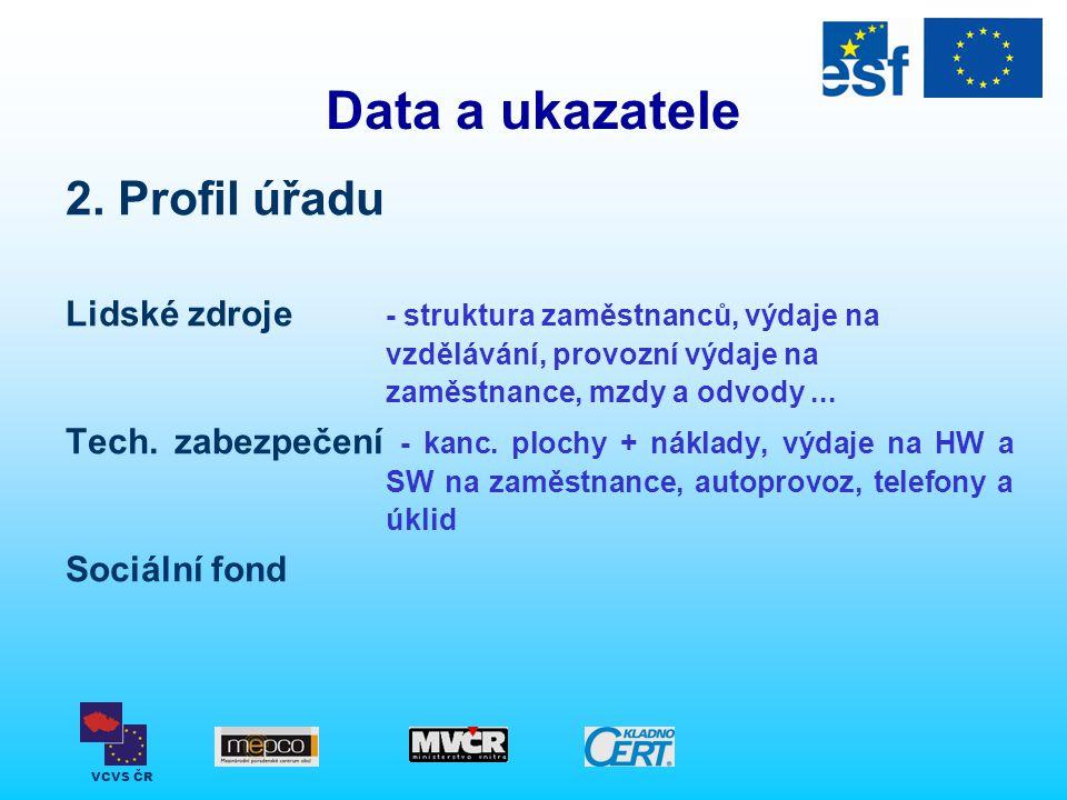 VCVS ČR Data a ukazatele 2. Profil úřadu Lidské zdroje - struktura zaměstnanců, výdaje na vzdělávání, provozní výdaje na zaměstnance, mzdy a odvody...