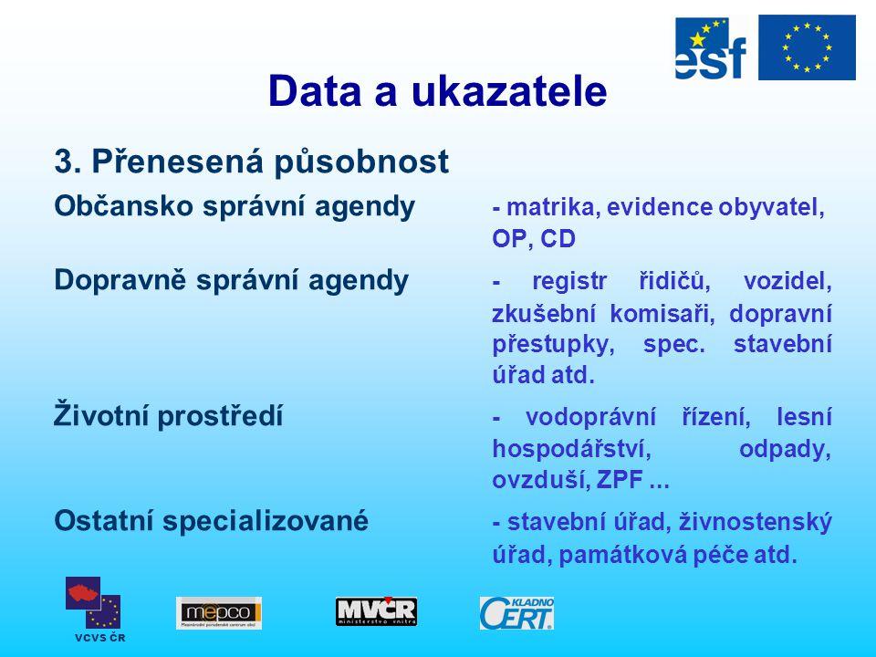 VCVS ČR Data a ukazatele 3. Přenesená působnost Občansko správní agendy - matrika, evidence obyvatel, OP, CD Dopravně správní agendy - registr řidičů,