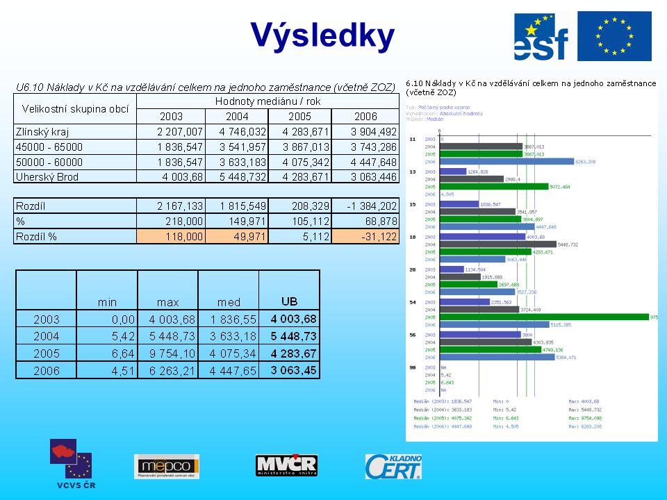 VCVS ČR Výsledky