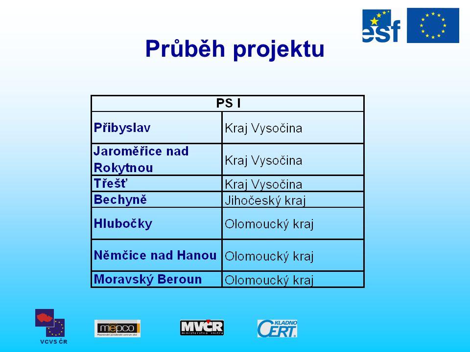 VCVS ČR Průběh projektu
