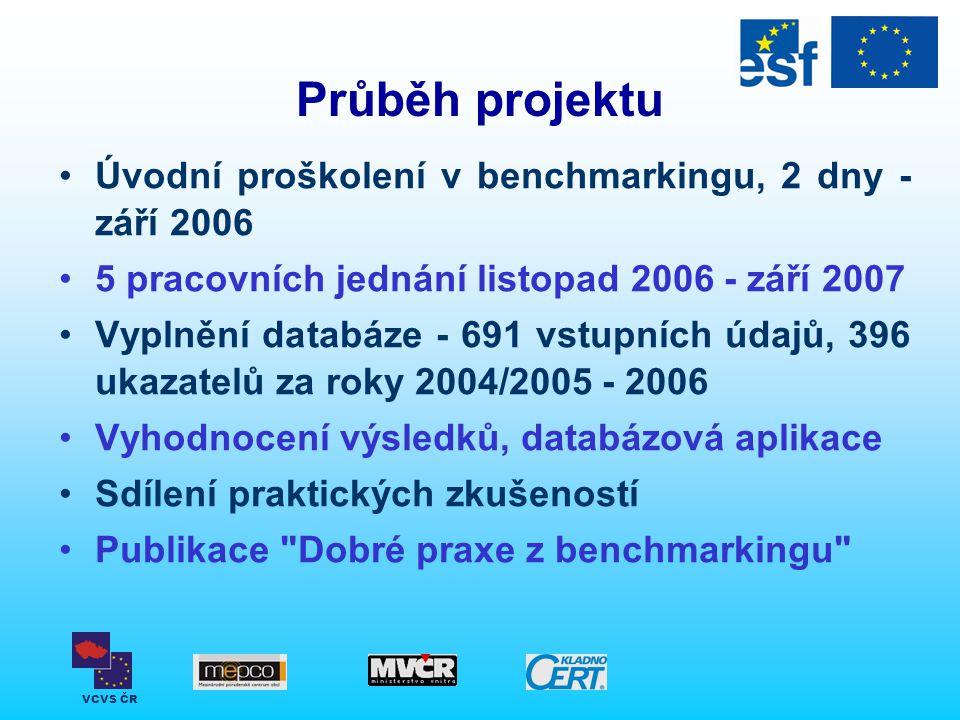 VCVS ČR Průběh projektu Úvodní proškolení v benchmarkingu, 2 dny - září 2006 5 pracovních jednání listopad 2006 - září 2007 Vyplnění databáze - 691 vs