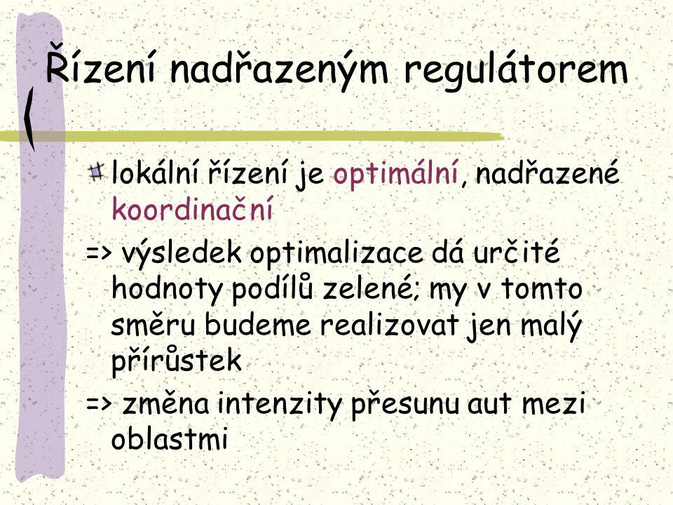 Řízení nadřazeným regulátorem lokální řízení je optimální, nadřazené koordinační => výsledek optimalizace dá určité hodnoty podílů zelené; my v tomto