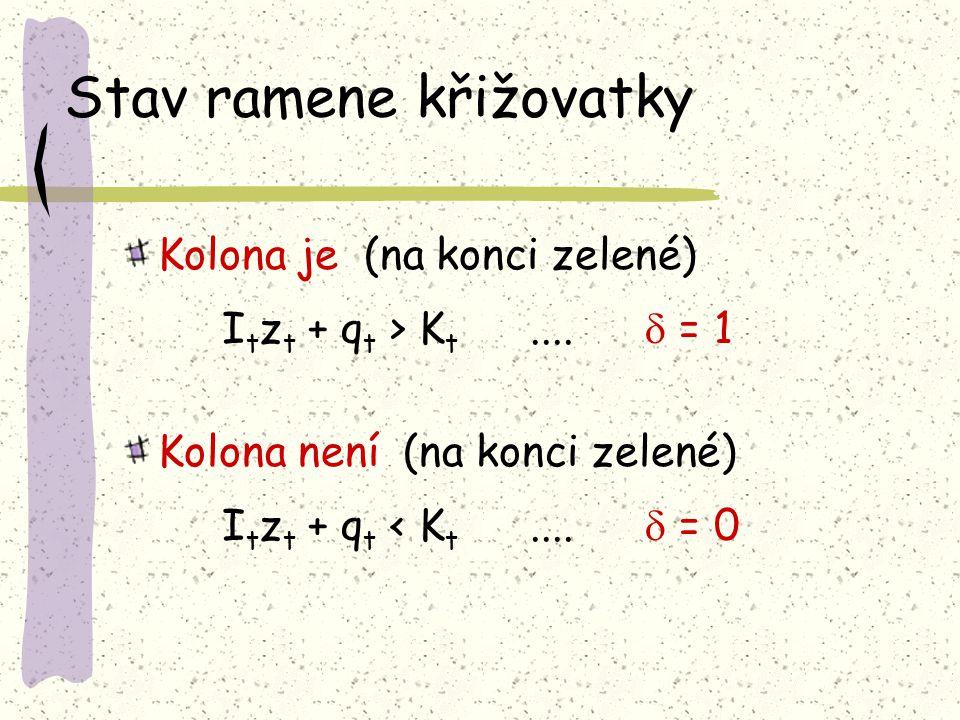 Stav ramene křižovatky Kolona je (na konci zelené) I t z t + q t > K t....  = 1 Kolona není (na konci zelené) I t z t + q t < K t....  = 0