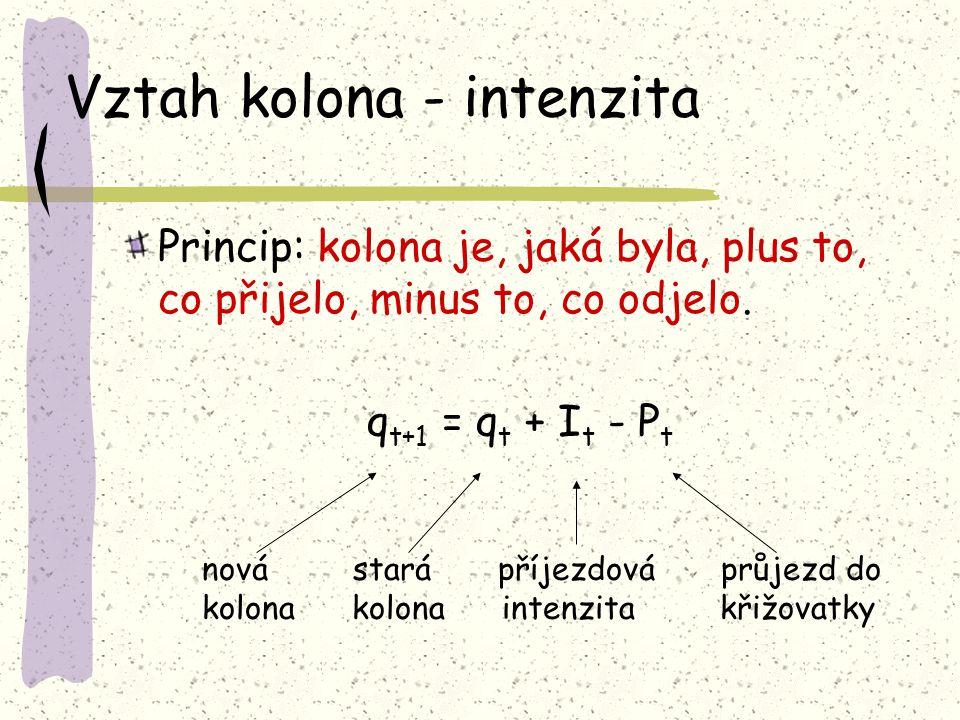 Vztah kolona - intenzita Princip: kolona je, jaká byla, plus to, co přijelo, minus to, co odjelo. q t+1 = q t + I t - P t nová stará příjezdová průjez
