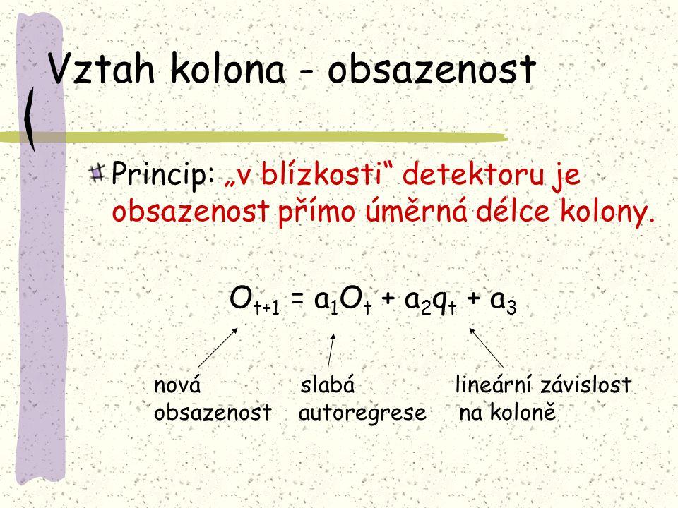 """Vztah kolona - obsazenost Princip: """"v blízkosti"""" detektoru je obsazenost přímo úměrná délce kolony. O t+1 = a 1 O t + a 2 q t + a 3 nová slabá lineárn"""