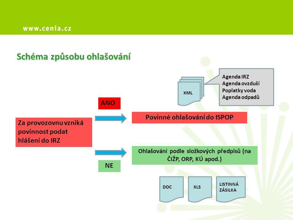 Za provozovnu vzniká povinnost podat hlášení do IRZ ANO NE Povinné ohlašování do ISPOP Ohlašování podle složkových předpisů (na ČIŽP, ORP, KÚ apod.) XML DOCXLS LISTINNÁ ZÁSILKA Agenda IRZ Agenda ovzduší Poplatky voda Agenda odpadů Schéma způsobu ohlašování