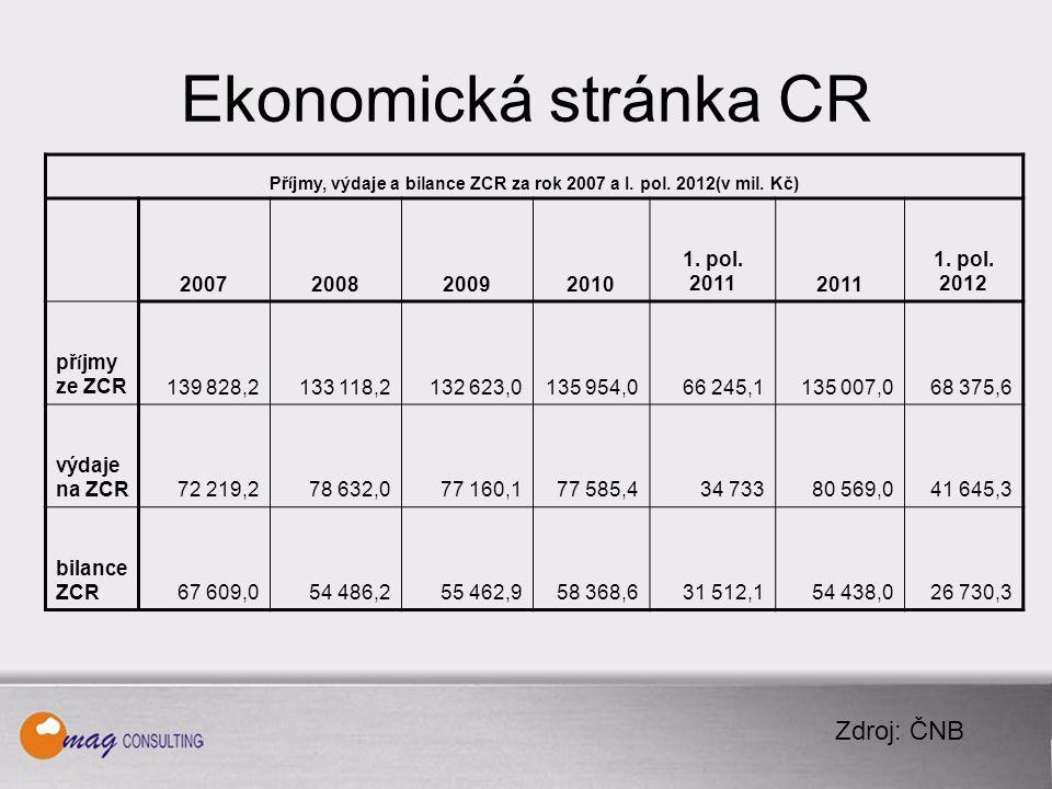 Ekonomická stránka CR Zdroj: ČNB Př í jmy, výdaje a bilance ZCR za rok 2007 a I.