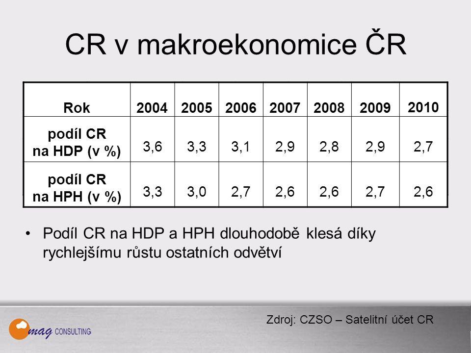 CR v makroekonomice ČR Podíl CR na HDP a HPH dlouhodobě klesá díky rychlejšímu růstu ostatních odvětví Rok 2003200420052006200720082009 Podíl CR na HDP (v %) 3,53,63,33,12,92,82,9 Podíl CR na HPH ( v %) 3,43,33,02,92,6 2,7 Daně CR (v mil.) 10 77218 56517 39615 46216 84517 02415 851 Zdroj: CZSO – Satelitní účet CR Rok 200420052006200720082009 2010 podíl CR na HDP (v %) 3,63,33,12,92,82,92,7 podíl CR na HPH (v %) 3,33,02,72,6 2,72,6