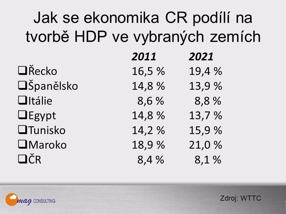 Jak se ekonomika CR podílí na tvorbě HDP ve vybraných zemích 20112021  Řecko16,5 %19,4 %  Španělsko14,8 % 13,9 %  Itálie 8,6 % 8,8 %  Egypt14,8 % 13,7 %  Tunisko14,2 % 15,9 %  Maroko18,9 % 21,0 %  ČR 8,4 % 8,1 % Zdroj: WTTC