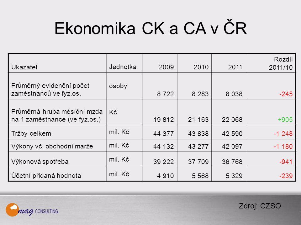 Ekonomika CK a CA v ČR UkazatelJednotka200920102011 Rozdíl 2011/10 Průměrný evidenční počet zaměstnanců ve fyz.os.