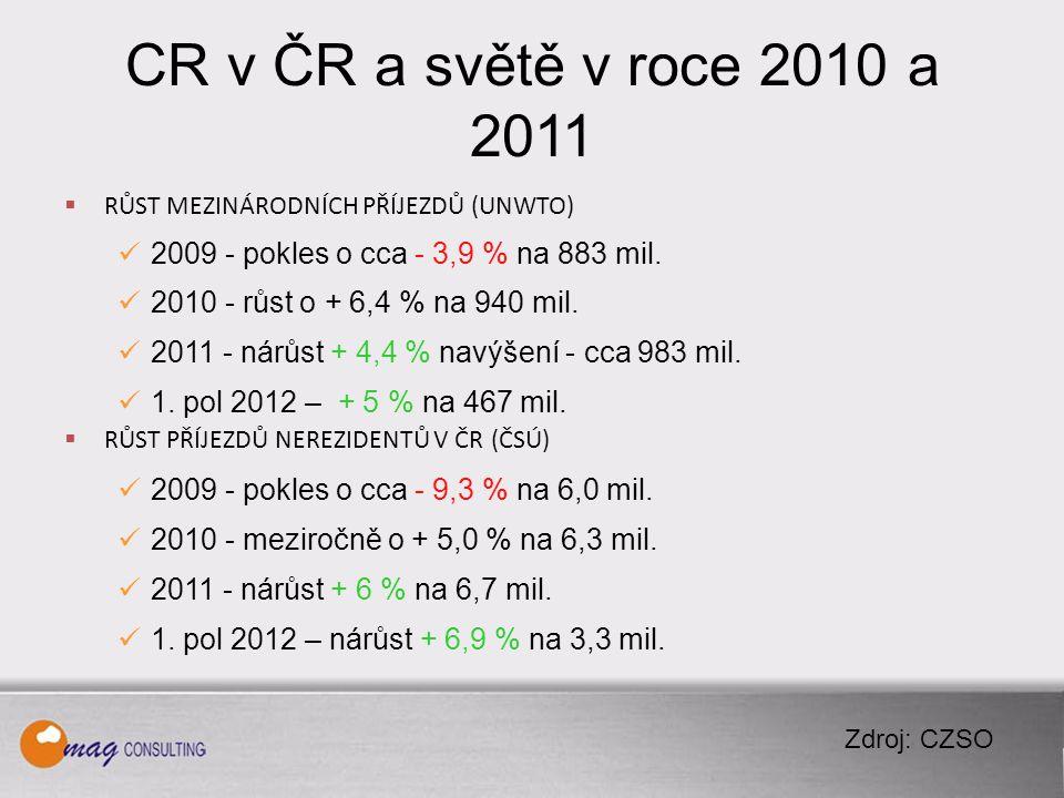 CR v ČR a světě v roce 2010 a 2011  RŮST MEZINÁRODNÍCH PŘÍJEZDŮ (UNWTO) 2009 - pokles o cca - 3,9 % na 883 mil.