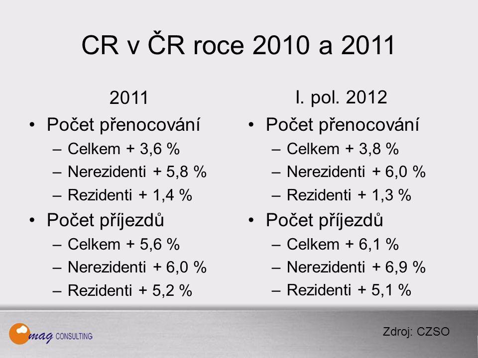 CR v ČR roce 2010 a 2011 2011 Počet přenocování –Celkem + 3,6 % –Nerezidenti + 5,8 % –Rezidenti + 1,4 % Počet příjezdů –Celkem + 5,6 % –Nerezidenti + 6,0 % –Rezidenti + 5,2 % I.