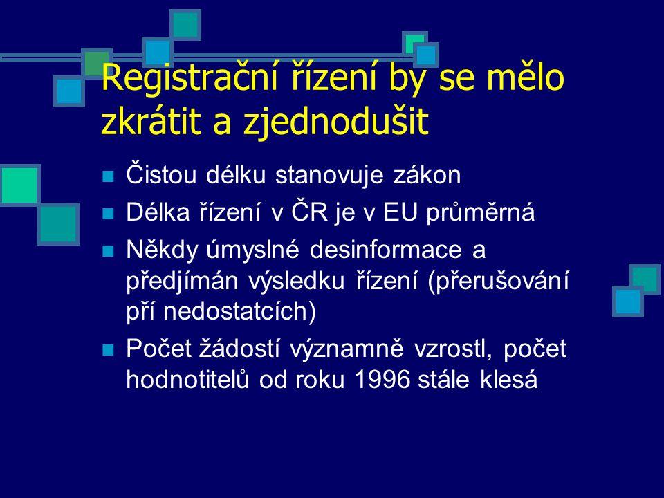 Registrační řízení by se mělo zkrátit a zjednodušit Čistou délku stanovuje zákon Délka řízení v ČR je v EU průměrná Někdy úmyslné desinformace a předjímán výsledku řízení (přerušování pří nedostatcích) Počet žádostí významně vzrostl, počet hodnotitelů od roku 1996 stále klesá