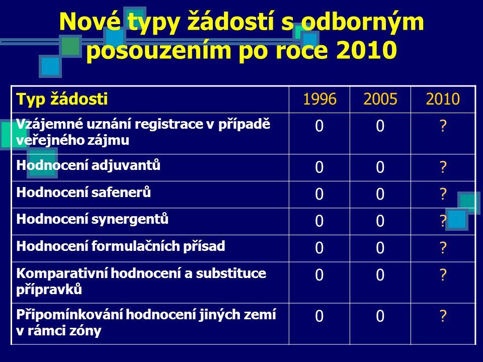 Nové typy žádostí s odborným posouzením po roce 2010 Typ žádosti199620052010 Vzájemné uznání registrace v případě veřejného zájmu 00? Hodnocení adjuva