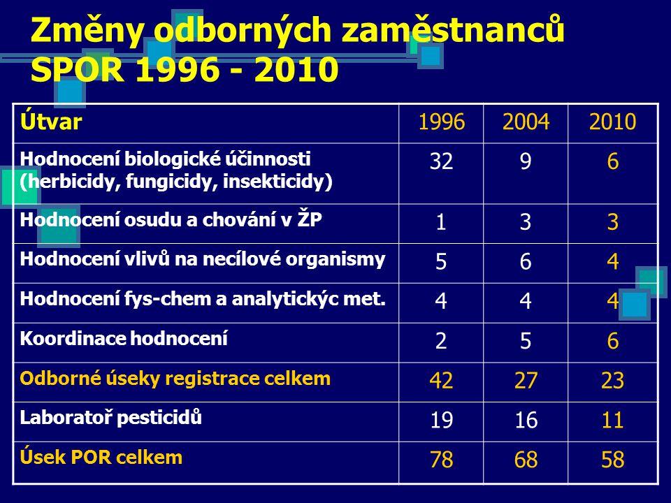 Změny odborných zaměstnanců SPOR 1996 - 2010 Útvar199620042010 Hodnocení biologické účinnosti (herbicidy, fungicidy, insekticidy) 3296 Hodnocení osudu a chování v ŽP 133 Hodnocení vlivů na necílové organismy 564 Hodnocení fys-chem a analytickýc met.