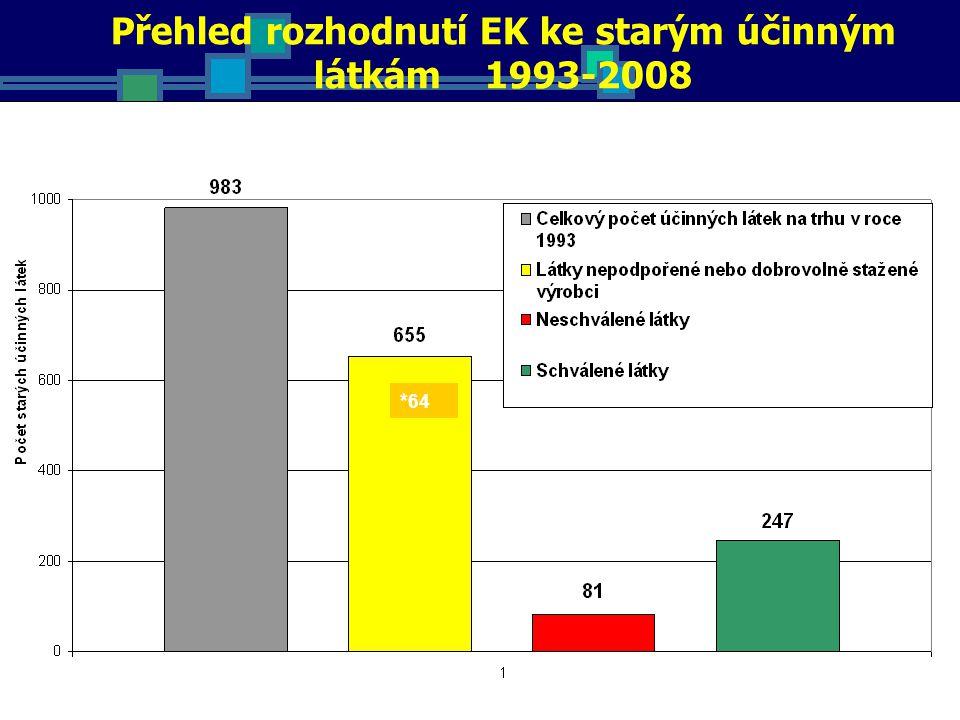Přehled rozhodnutí EK ke starým účinným látkám 1993-2008 * 64