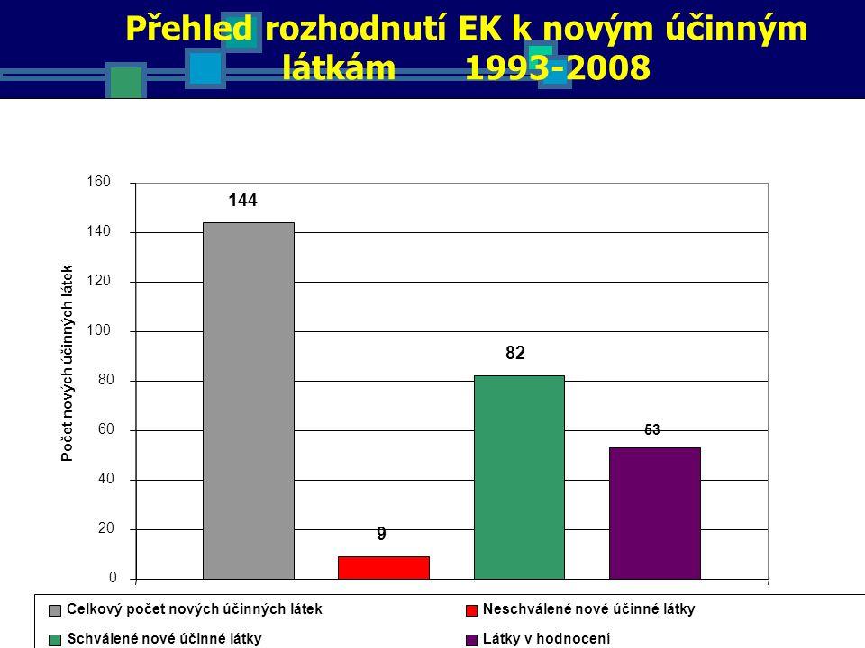 Přehled rozhodnutí EK k novým účinným látkám 1993-2008 144 9 82 53 0 20 40 60 80 100 120 140 160 1 Počet nových účinných látek Celkový počet nových účinných látekNeschválené nové účinné látky Schválené nové účinné látkyLátky v hodnocení