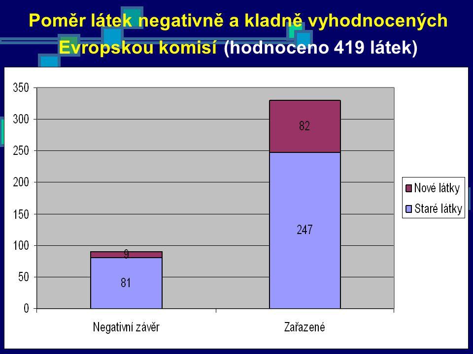 Poměr látek negativně a kladně vyhodnocených Evropskou komisí (hodnoceno 419 látek)
