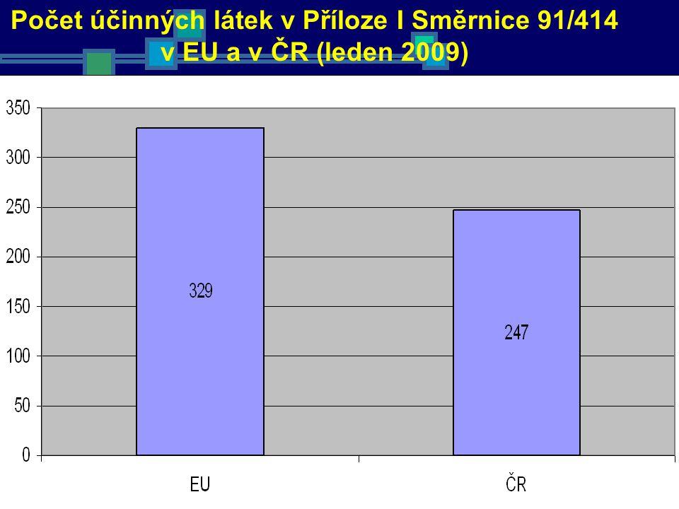 Počet účinných látek v Příloze I Směrnice 91/414 v EU a v ČR (leden 2009)