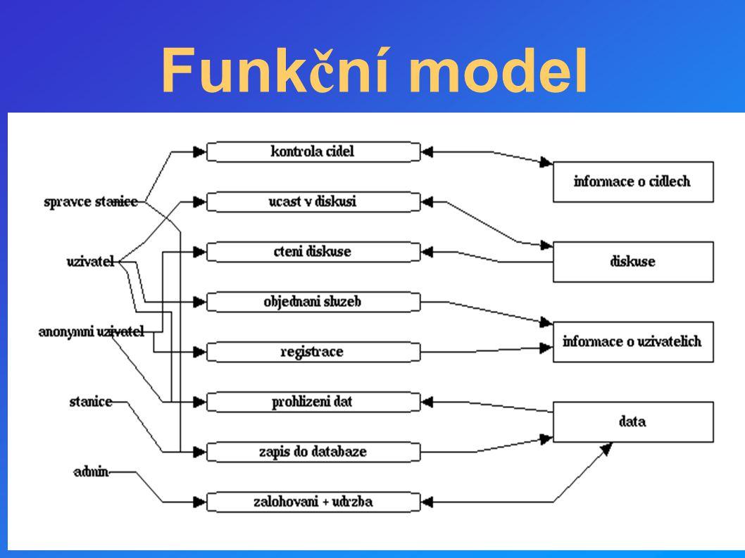 Funk č ní model