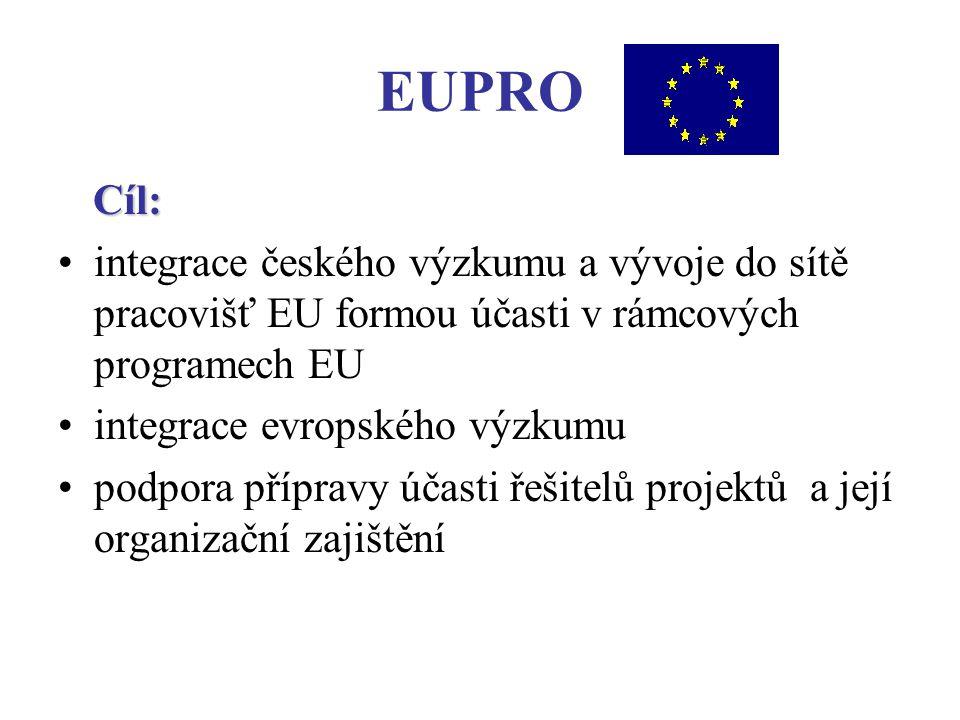 EUPRO Cíl: integrace českého výzkumu a vývoje do sítě pracovišť EU formou účasti v rámcových programech EU integrace evropského výzkumu podpora přípravy účasti řešitelů projektů a její organizační zajištění