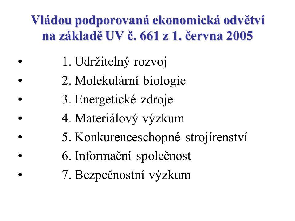 Vládou podporovaná ekonomická odvětví na základě UV č.