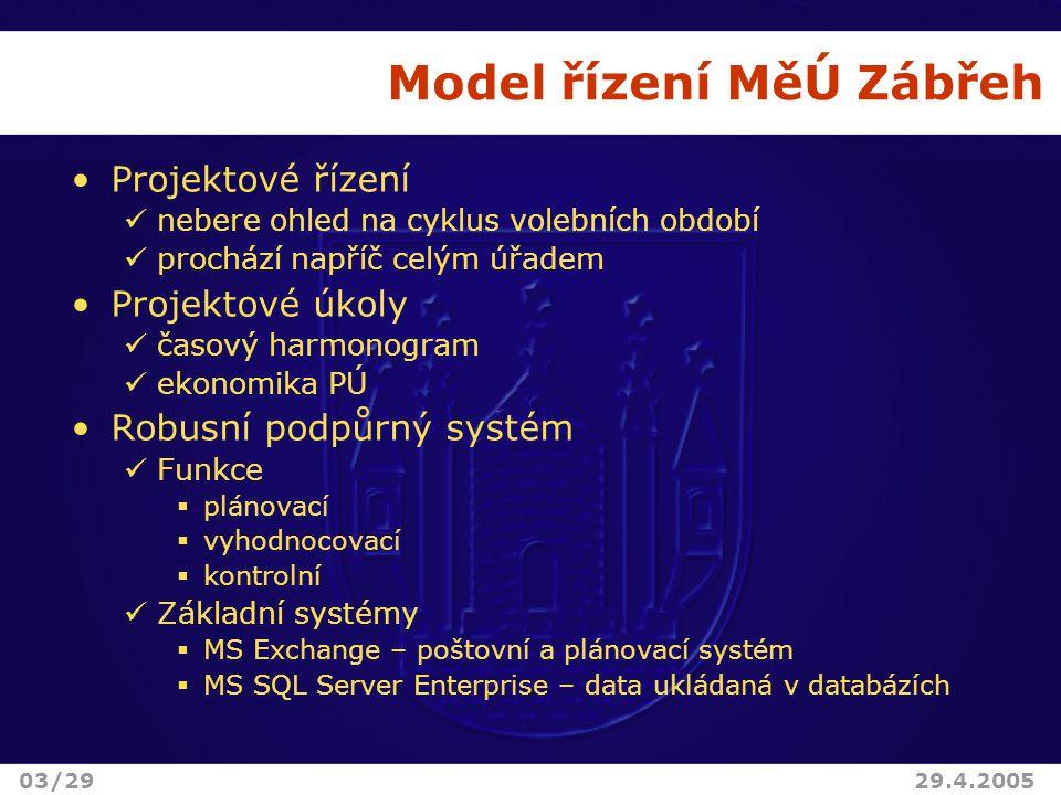 Model řízení MěÚ Zábřeh Projektové řízení nebere ohled na cyklus volebních období prochází napříč celým úřadem Projektové úkoly časový harmonogram ekonomika PÚ Robusní podpůrný systém Funkce  plánovací  vyhodnocovací  kontrolní Základní systémy  MS Exchange – poštovní a plánovací systém  MS SQL Server Enterprise – data ukládaná v databázích 03/2929.4.2005