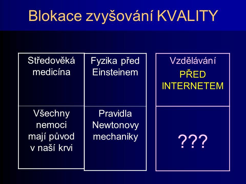 Blokace zvyšování KVALITY Středověká medicína Všechny nemoci mají původ v naší krvi Fyzika před Einsteinem Pravidla Newtonovy mechaniky Vzdělávání PŘED INTERNETEM