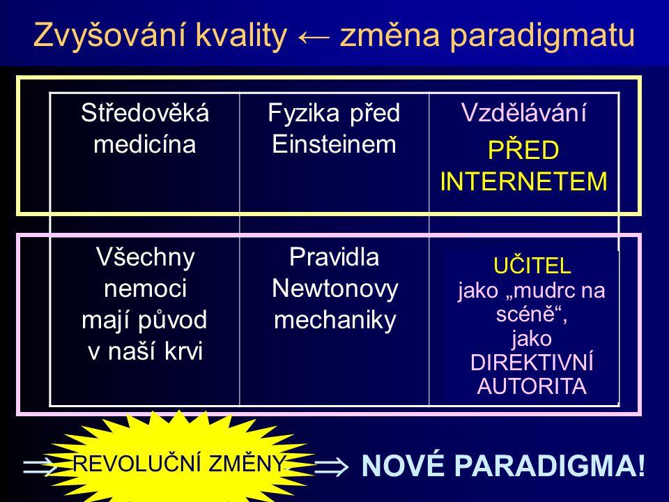 ?!? Zvyšování kvality ← změna paradigmatu Středověká medicína Fyzika před Einsteinem Vzdělávání PŘED INTERNETEM Všechny nemoci mají původ v naší krvi