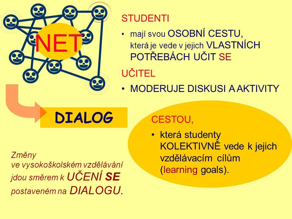 Bauerová, Brno, MEFANET, 200714 DIALOG NET STUDENTI mají svou OSOBNÍ CESTU, která je vede v jejich VLASTNÍCH POTŘEBÁCH UČIT SE Změny ve vysokoškolském vzdělávání jdou směrem k UČENÍ SE postaveném na DIALOGU.