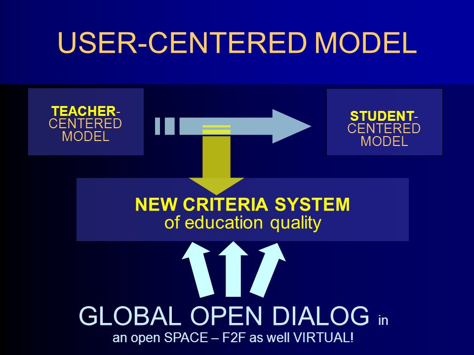 USER-CENTERED MODEL TEACHER- CENTERED MODEL STUDENT- CENTERED MODEL NEW CRITERIA SYSTEM of education quality GLOBAL OPEN DIALOG in an open SPACE – F2F as well VIRTUAL!