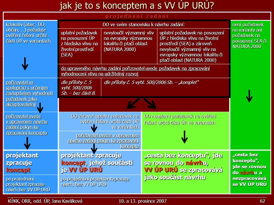 KÚKK, ORR, odd. ÚP, Jana Kaválková10. a 13. prosince 200762 jak je to s konceptem a s VV ÚP URÚ? p r o j e d n á n í z a d á n í kdokoliv (obec, DO, o