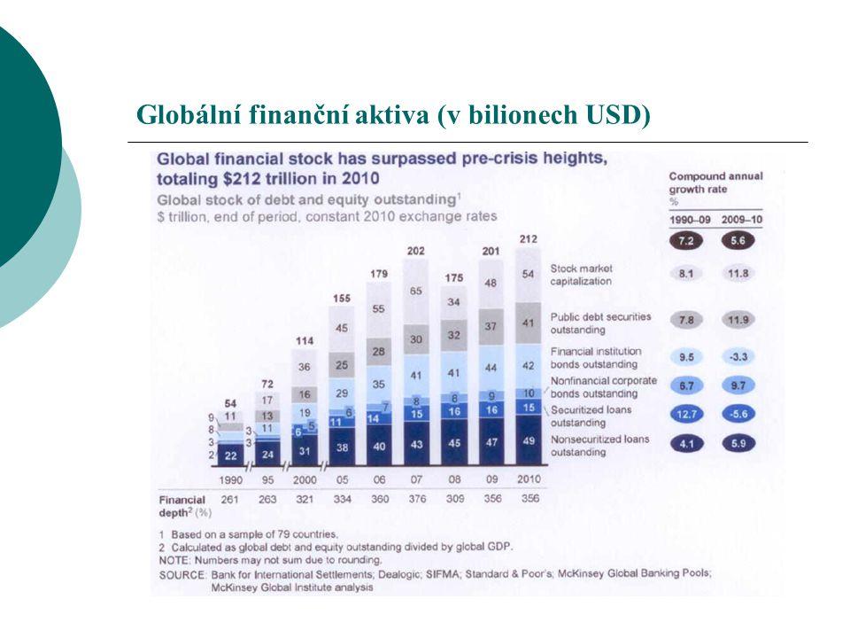 Globální finanční aktiva (v bilionech USD)