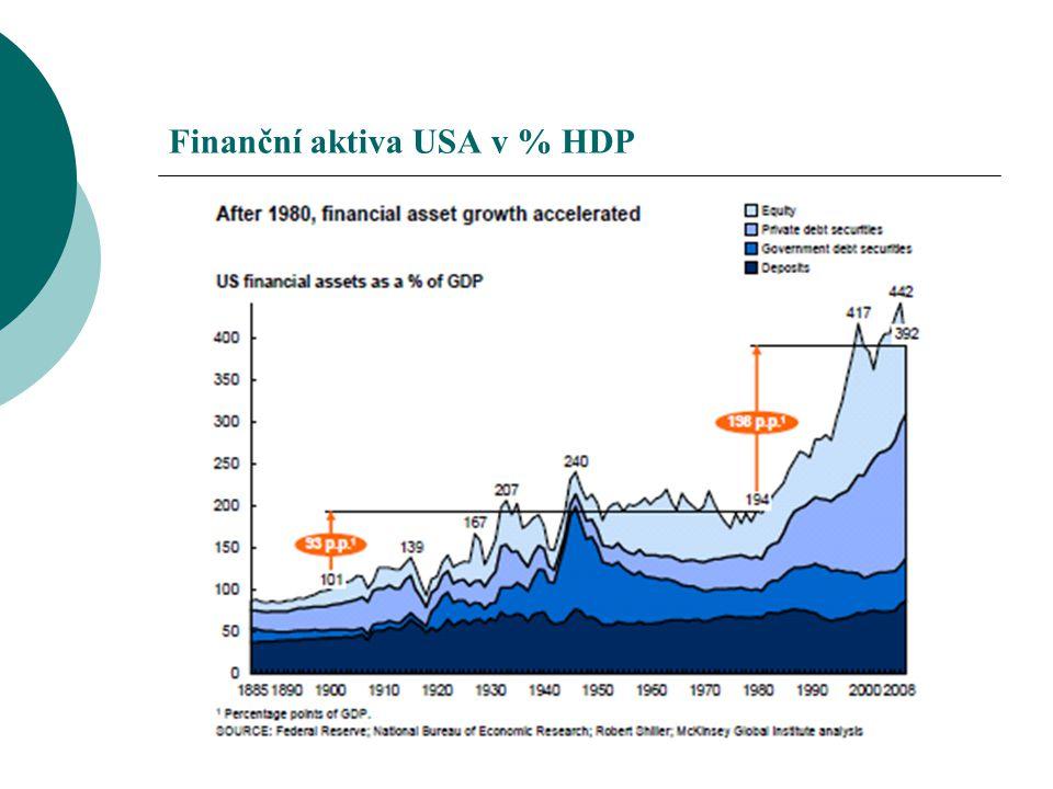 Finanční aktiva USA v % HDP