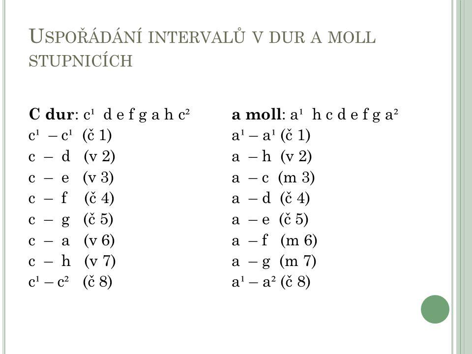 U SPOŘÁDÁNÍ INTERVALŮ V DUR A MOLL STUPNICÍCH C dur : c ¹ d e f g a h c ² c ¹ – c ¹ (č 1) c – d (v 2) c – e (v 3) c – f (č 4) c – g (č 5) c – a (v 6)