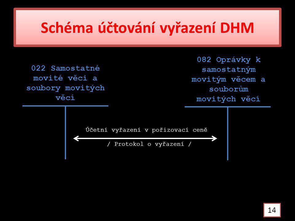 Schéma účtování vyřazení DHM 14 022 Samostatné movité věci a soubory movitých věcí 082 Oprávky k samostatným movitým věcem a souborům movitých věcí Účetní vyřazení v pořizovací ceně / Protokol o vyřazení /